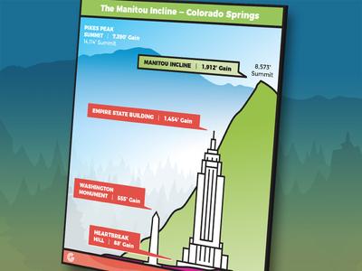 Infographic: Manitou Incline hike near Colorado Springs