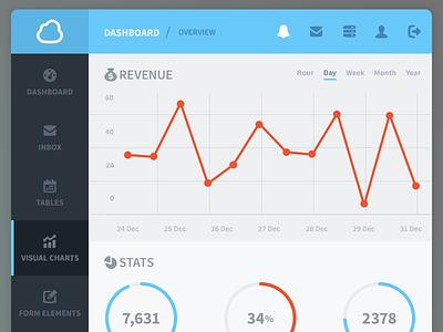 Dashboard WIP dashboard application theme ui user interface freelancer graphs charts stats nav left cloud