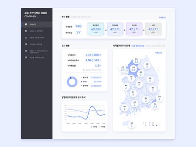 Dash Board(COVID 19) infographic graphics dashboard design dailyui dashboard analytics chart covid19 blue vector design web flat ui ux dailyuichallenge