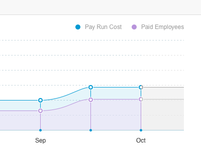 Graphs cost graph income payments employees projection dashboard chart