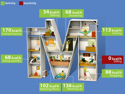 Home Activities /Calories used per each task