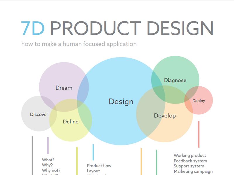 7D Product Design ux design process diagram chart infographic