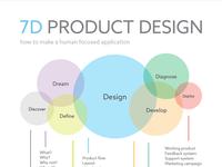 7D Product Design