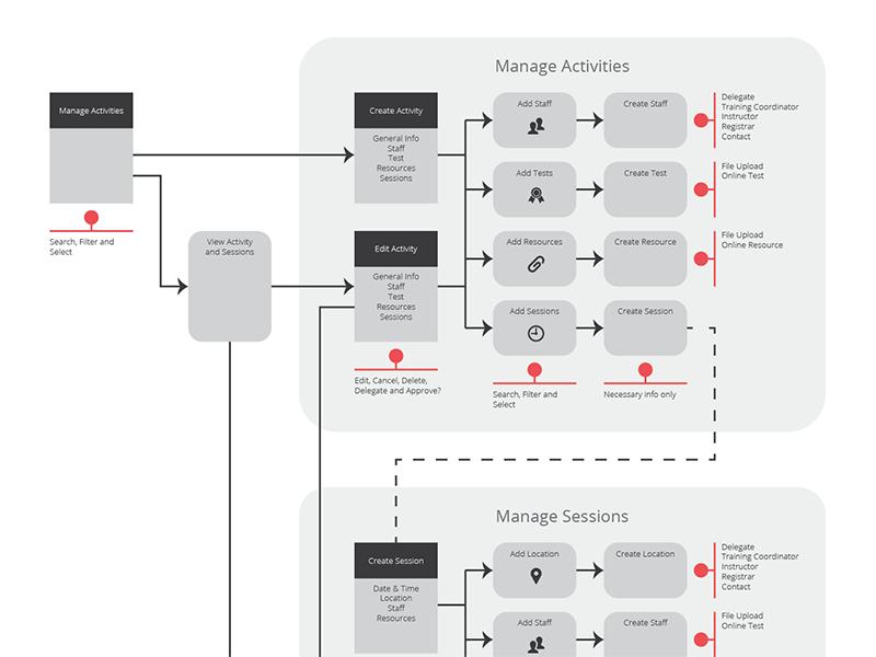 Training App Wireframe wireframe app diagram process