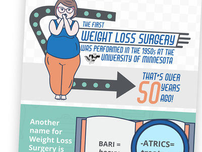 Infographic about Weight Loss Surgery Part 2