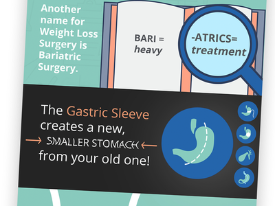 Infographic about Weight Loss Surgery Part 3