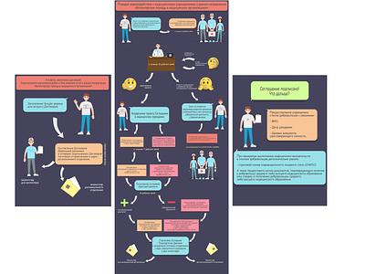 "Interaction scheme for the project ""Medical Volunteer"" volunteer vector medic instruction list illustrator illustration design graphic flat emoticon design diagram character art"
