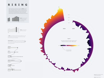 RISING colors global warming design uxui ui
