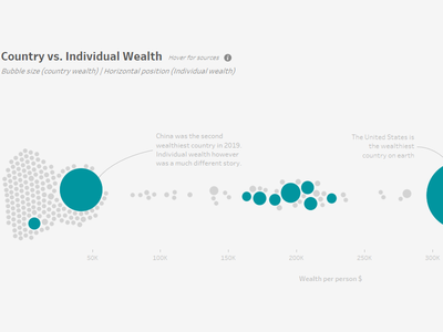 Country vs. Individual Wealth design ux ui