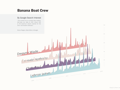 The Banana Crew color design