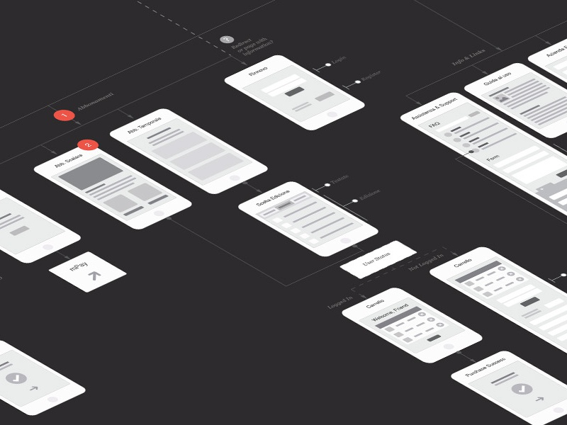 UX Customer Journey Map