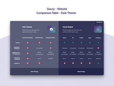 Gauzy Platform - Website - UX/UI Design & Prototype comparison page compare comparison dark design dark theme dark ui dark mode