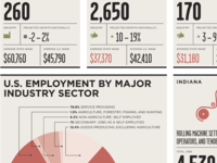 U.S. Jobs Infographic Detail