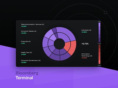 Bloomberg Terminal Concept terminal bloomberg business data diagram visualisation ux ui dark finance stocks graph