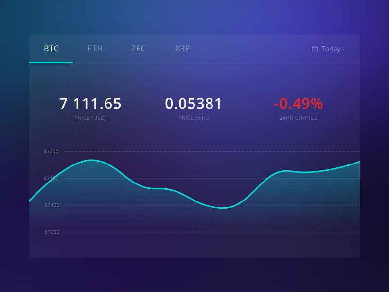 Crypto Extension Dashboard ux ui statistics numbers dashboard currencies cryptocurrency crypto charts bitcoin