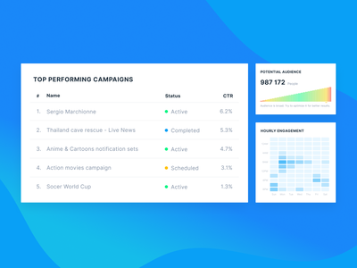 Dashboard Widgets timeline schedule status widgets web ui table design dashboard clean apps
