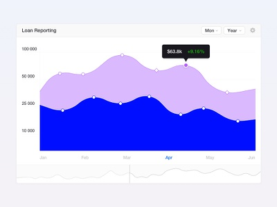 Adminator — Loss reporting (new) admin dashboard template 1.0 popup interface systems figma design color interface blue graph visual interface reporting graphic design graphic dashboarding widget admin chart uidesign sketch ux uiux ui kit template dashbaord admin panel