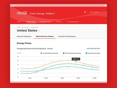 Coca-Cola Clean Energy Toolbox coke coca-cola ui web app