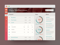 Diet Dashboard III