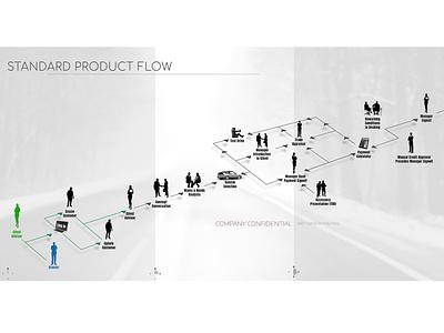 process 013 ux process flow illustration