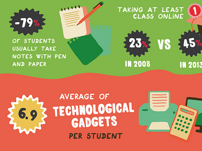 college trends 2 infographic