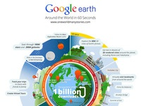 Google: Google Earth Infographic