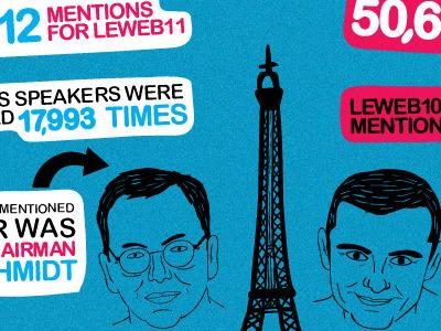 LeWeb 2011 Live Infographics jess3 leweb infographic illustration live sketching