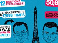 LeWeb 2011 Live Infographics