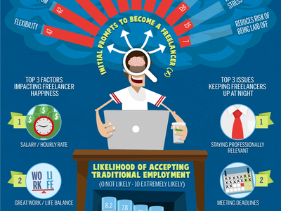 Inside a Mind of a Freelancer infographic infographics