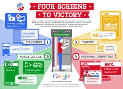 Google: Political Ads Infographic jess3 google political ads