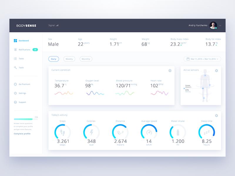 Body Sense Dashboard design interface graphs material sense body tracker fitness ux ui dashboard