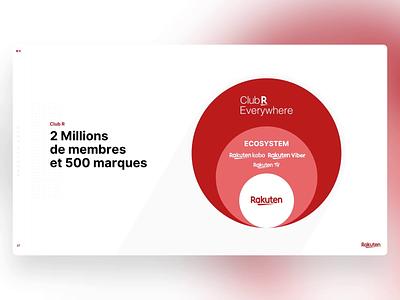 Rakuten - PowerPoint Slides ecommerce partners brands ecosystem design ui digital morph animation slide design slides powerpoint microsoft