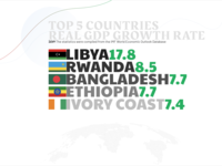 Top 5 countries real GDP growth rate growth google fonts design