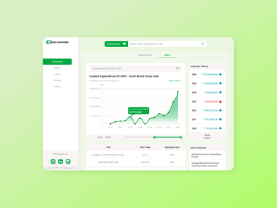 Landing Page - INDO DAPOER's Data Bank landing page design landingpage designjam uidesign uiux figmadesign ux illustrator ui illustration design