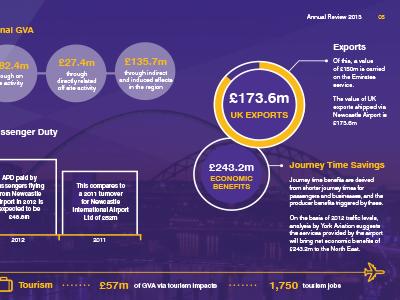 Newcastle Airport Snapshot infographics brochure annual report design snapshot