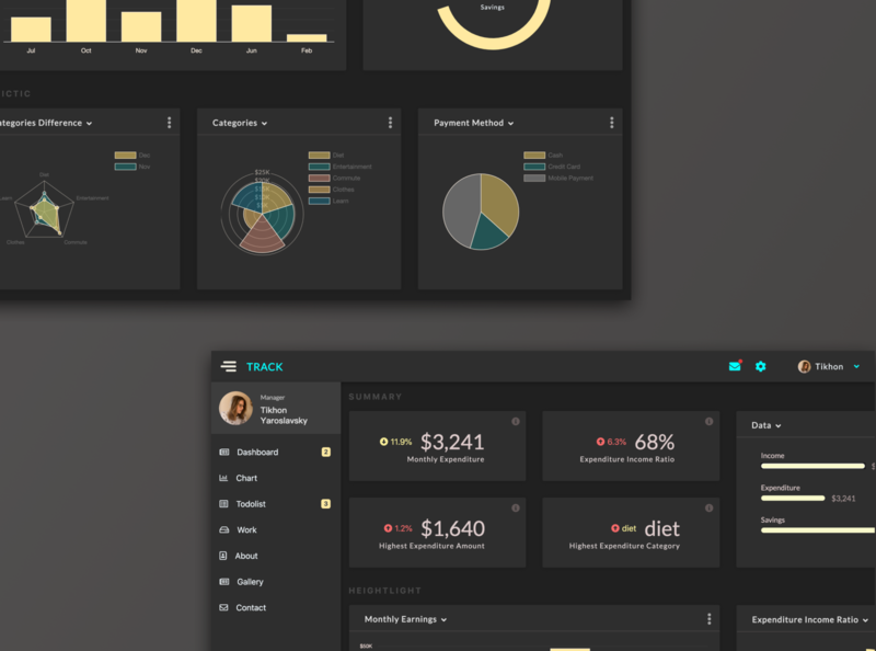 daily ui challenge 21 Monitoring Dashboard app ui challenge design ui dailyui