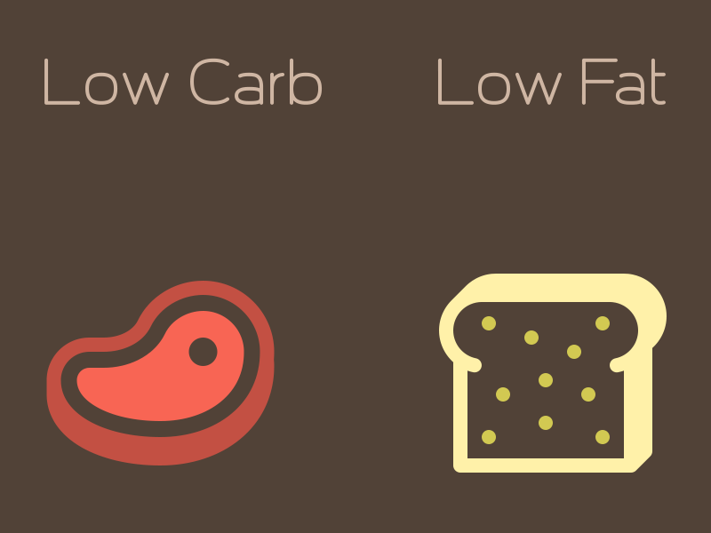 Low Carb VS Low Fat svgs free icons steak bread carb meat 16px