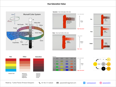 Hue Value Saturation munsell color wheel munsell color wheel uxresearch design ux brochure design user interface design