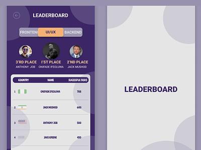 Quizzes Leader Board ui app figmaafrica figmadesign leaderboard