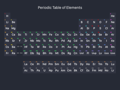 Periodic table of elements by aaron dribbble urtaz Choice Image