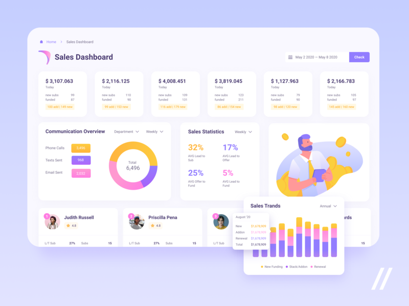 Sales CRM Dashboard web analytics performance leads statistics graphic dashboard sales custom illustraion mobile mvp ux ui startup react native purrweb design app