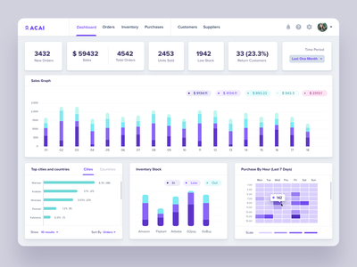 Acai: Dashboard for Inventory Management Software cost tracking inventory management software supplier management warehouse retail multichannel inventory management shopping app integrations ecommerce white theme dark theme dashboard design collaboration b2b uxui cloud app userinterface saas product design