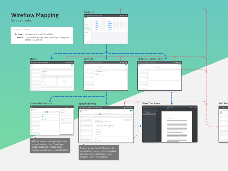 Wireflow for Tax Software information architecture ia product design site map sitemap ux wireframe flow chart flowchart mapping wireflow
