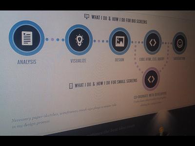 Workflow Infographic for my website design ui website webdesign portfolio flowchart