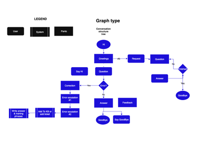 Pannto.ai graph type Virtual Assistant