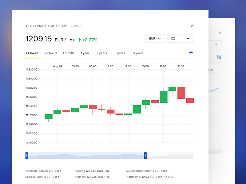 Gold Price Live Chart Ux Dashboard Ytics Exchange Currency