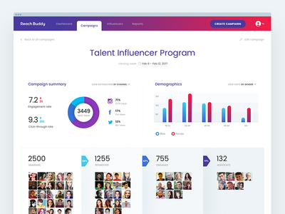 Talent Influencer Dashboard talent influencer hr marketing demographics dashboard statistics chart funnel social purple campaign