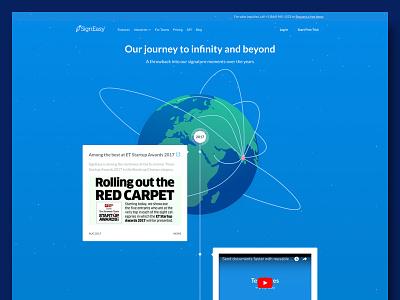 The SignEasy Journey e-signature signeasy design journey html ui timeline