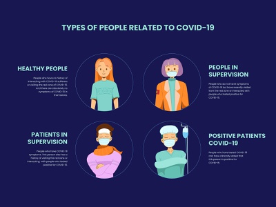 Types of People Related to COVID-19 pandemic covid-19 coronavirus cute minimal flat vector illustration design