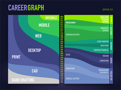Career Graph datavis career-graph